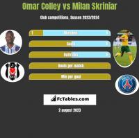 Omar Colley vs Milan Skriniar h2h player stats