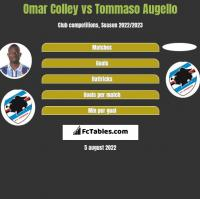 Omar Colley vs Tommaso Augello h2h player stats