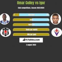 Omar Colley vs Igor h2h player stats
