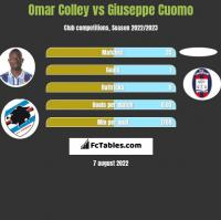 Omar Colley vs Giuseppe Cuomo h2h player stats