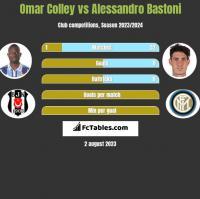 Omar Colley vs Alessandro Bastoni h2h player stats