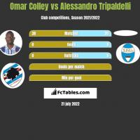 Omar Colley vs Alessandro Tripaldelli h2h player stats
