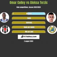 Omar Colley vs Aleksa Terzic h2h player stats