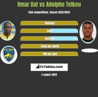 Omar Daf vs Adolphe Teikeu h2h player stats