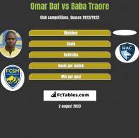 Omar Daf vs Baba Traore h2h player stats