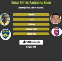 Omar Daf vs Barnabas Bese h2h player stats