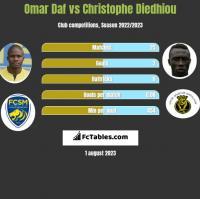 Omar Daf vs Christophe Diedhiou h2h player stats
