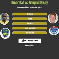 Omar Daf vs Ertugrul Ersoy h2h player stats