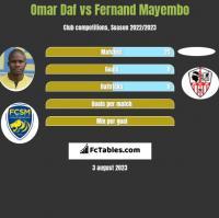 Omar Daf vs Fernand Mayembo h2h player stats