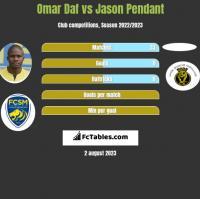 Omar Daf vs Jason Pendant h2h player stats