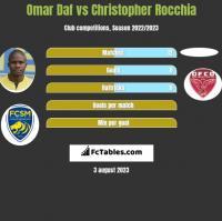 Omar Daf vs Christopher Rocchia h2h player stats