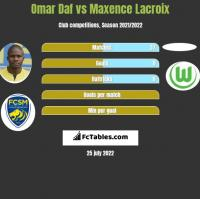 Omar Daf vs Maxence Lacroix h2h player stats