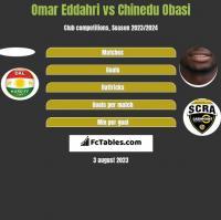 Omar Eddahri vs Chinedu Obasi h2h player stats