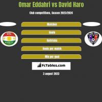 Omar Eddahri vs David Haro h2h player stats
