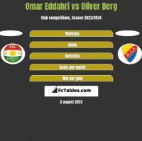 Omar Eddahri vs Oliver Berg h2h player stats