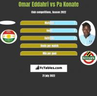 Omar Eddahri vs Pa Konate h2h player stats
