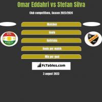 Omar Eddahri vs Stefan Silva h2h player stats