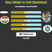Omar Eddahri vs Tarik Elyounoussi h2h player stats