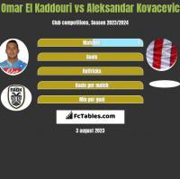Omar El Kaddouri vs Aleksandar Kovacevic h2h player stats