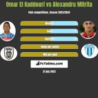Omar El Kaddouri vs Alexandru Mitrita h2h player stats