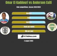 Omar El Kaddouri vs Anderson Esiti h2h player stats