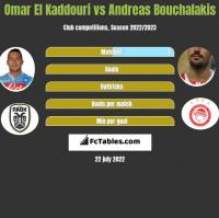 Omar El Kaddouri vs Andreas Bouchalakis h2h player stats