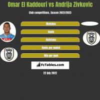 Omar El Kaddouri vs Andrija Zivković h2h player stats