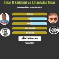 Omar El Kaddouri vs Athanasios Dinas h2h player stats