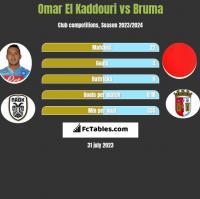 Omar El Kaddouri vs Bruma h2h player stats