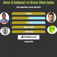 Omar El Kaddouri vs Bruno Vilela Gama h2h player stats