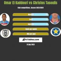 Omar El Kaddouri vs Christos Tasoulis h2h player stats