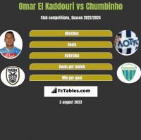 Omar El Kaddouri vs Chumbinho h2h player stats
