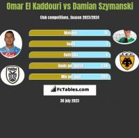 Omar El Kaddouri vs Damian Szymanski h2h player stats
