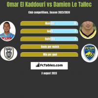 Omar El Kaddouri vs Damien Le Tallec h2h player stats