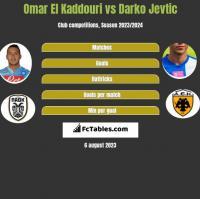 Omar El Kaddouri vs Darko Jevtic h2h player stats