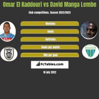 Omar El Kaddouri vs David Manga Lembe h2h player stats