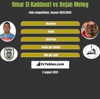 Omar El Kaddouri vs Dejan Meleg h2h player stats