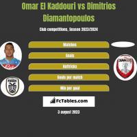 Omar El Kaddouri vs Dimitrios Diamantopoulos h2h player stats