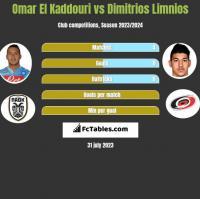 Omar El Kaddouri vs Dimitrios Limnios h2h player stats