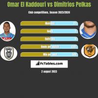 Omar El Kaddouri vs Dimitrios Pelkas h2h player stats