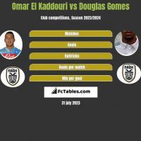Omar El Kaddouri vs Douglas Gomes h2h player stats