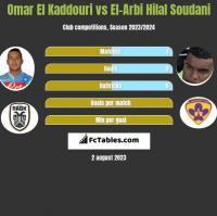 Omar El Kaddouri vs El-Arbi Hilal Soudani h2h player stats
