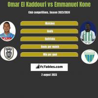 Omar El Kaddouri vs Emmanuel Kone h2h player stats