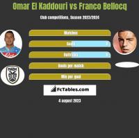 Omar El Kaddouri vs Franco Bellocq h2h player stats