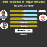 Omar El Kaddouri vs Giorgos Masouras h2h player stats