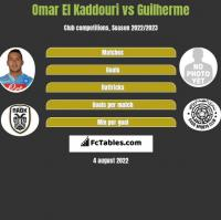 Omar El Kaddouri vs Guilherme h2h player stats