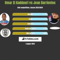 Omar El Kaddouri vs Jean Barrientos h2h player stats