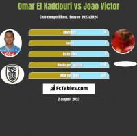 Omar El Kaddouri vs Joao Victor h2h player stats