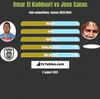 Omar El Kaddouri vs Jose Canas h2h player stats