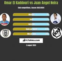 Omar El Kaddouri vs Juan Angel Neira h2h player stats